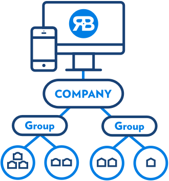 Pyramid chart breaking down restaurant enterprise control features