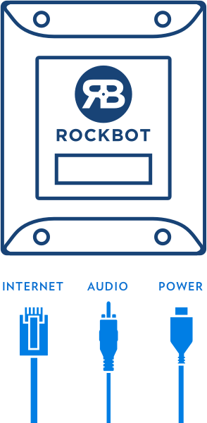 Simple three plug setup between the Rockbot player, ethernet, audio, and power cables.