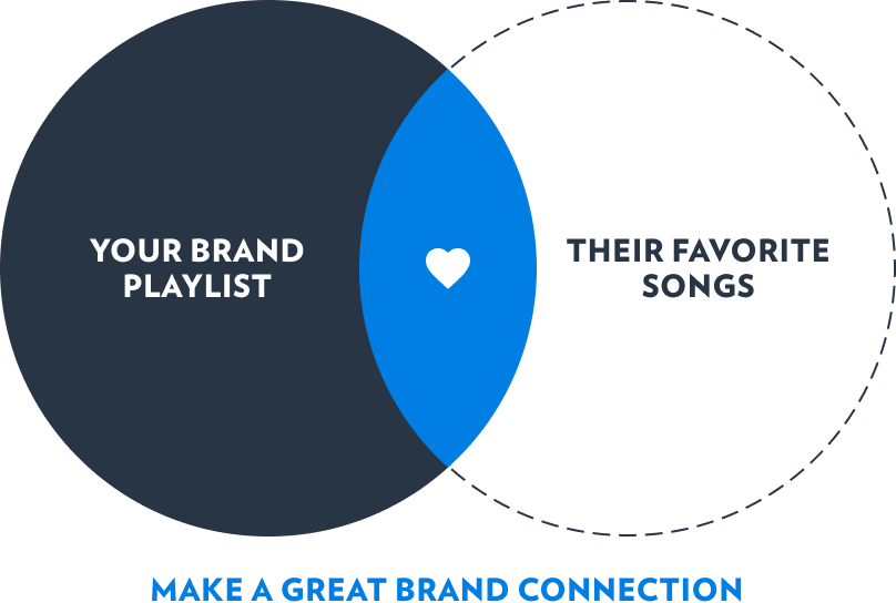 make a great brand connection